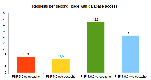 Requests per second (page with database access)