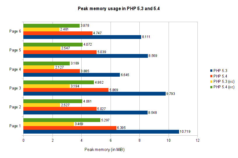 Peak memory usage in PHP 5.3 and 5.4 with and without Xcache